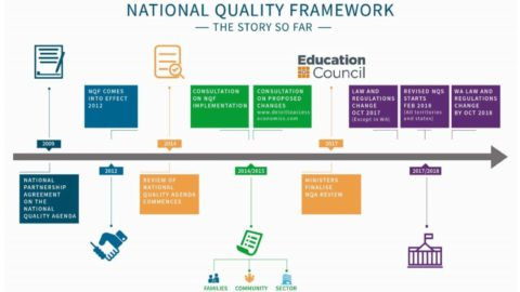 Changes to the National Quality Framework (NQF)